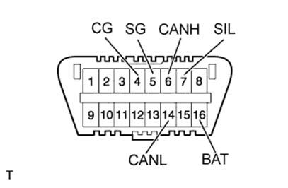 Схема маркировки выводов разъема DLC 3