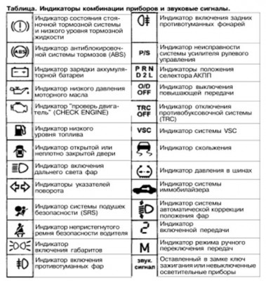 Индикаторы панели управления Тойота Королла филдер с их обозначением и значением