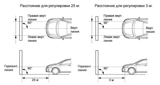 Схема расположения автомобиля для регулировки фар