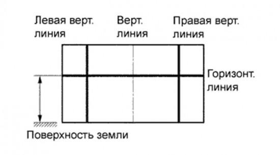 Схема расположения линий на специальном экране, необходимом для регулировки фар