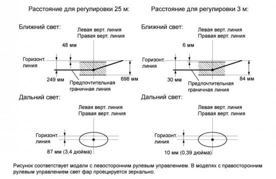 Схема проверки оптики на предмет совпадения граничных линий с линиями на экране