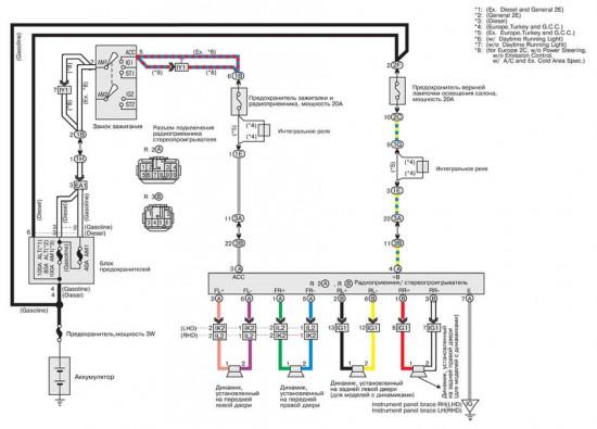 Электросхема работы радиоприемника и стереосистемы