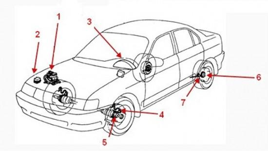 Места установки узлов АБС в автомобиле