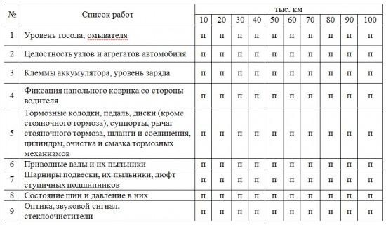 Таблица регламентных работ по ТО Toyota Corolla