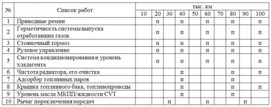 Таблица регламентных работ по периодическому ТО узлов и деталей Toyota Corolla