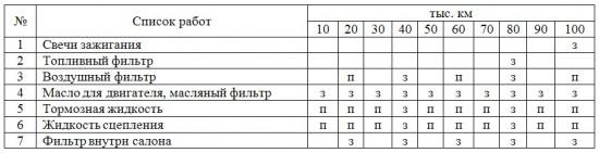 Таблица регламентной проверки и замены детали Toyota Corolla
