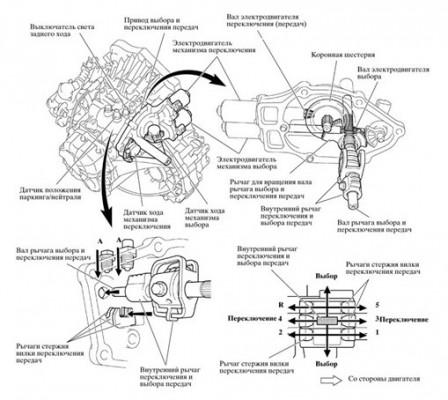 Схема процесса переключения передач