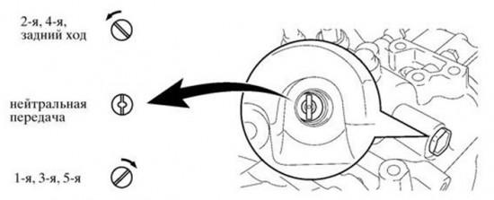 Положение прорези, соответствующее нейтральной передаче